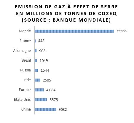 CO2Monde