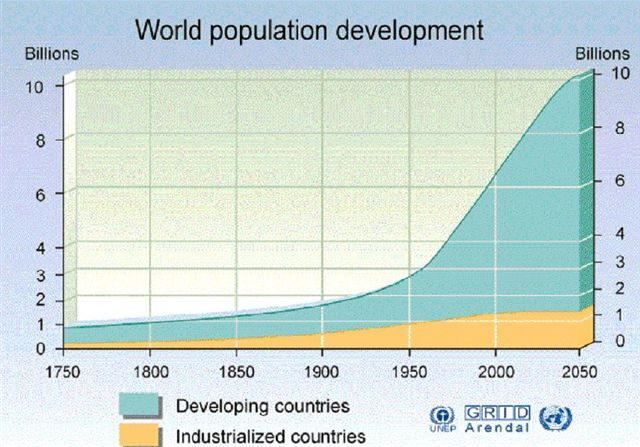 World Population Growth to 2050.JPG