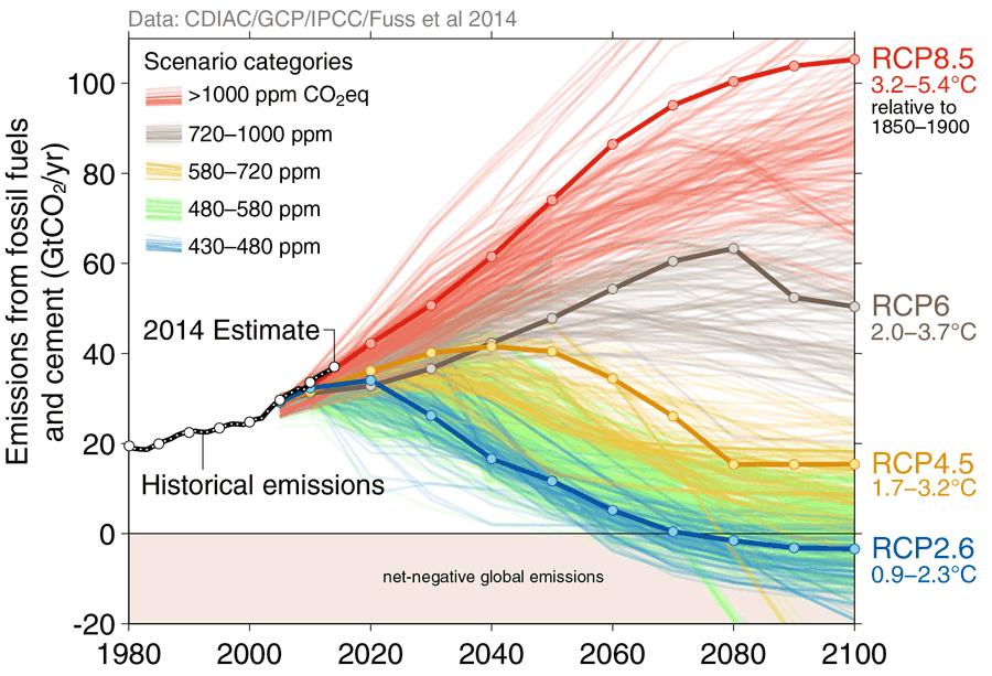 scenarios-giec-emissions-co2